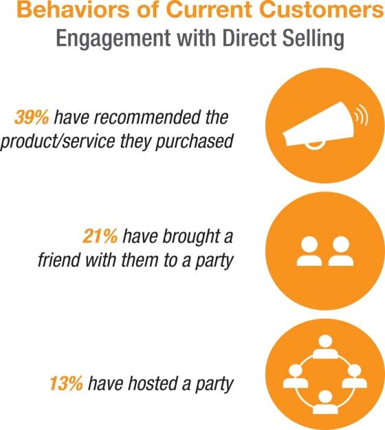 Behaviors-of-Current-Customers