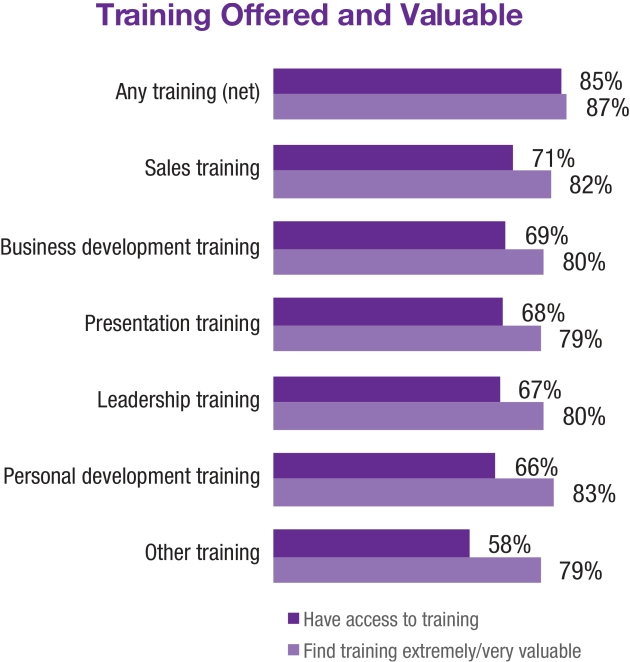Training Offered and Valueable